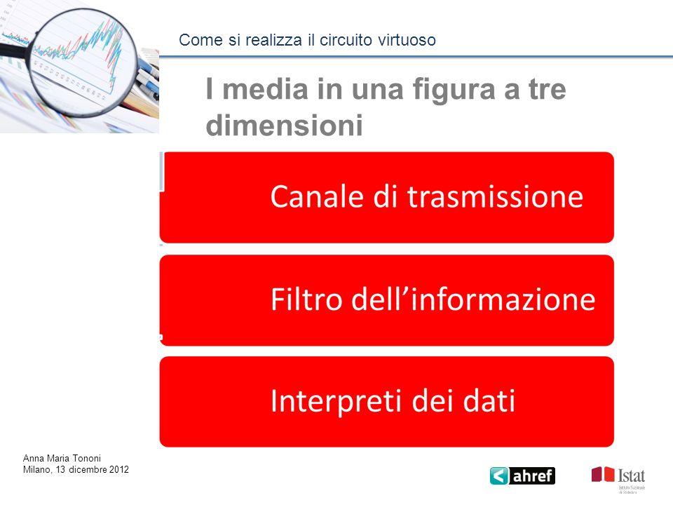 I media in una figura a tre dimensioni Come si realizza il circuito virtuoso Anna Maria Tononi Milano, 13 dicembre 2012