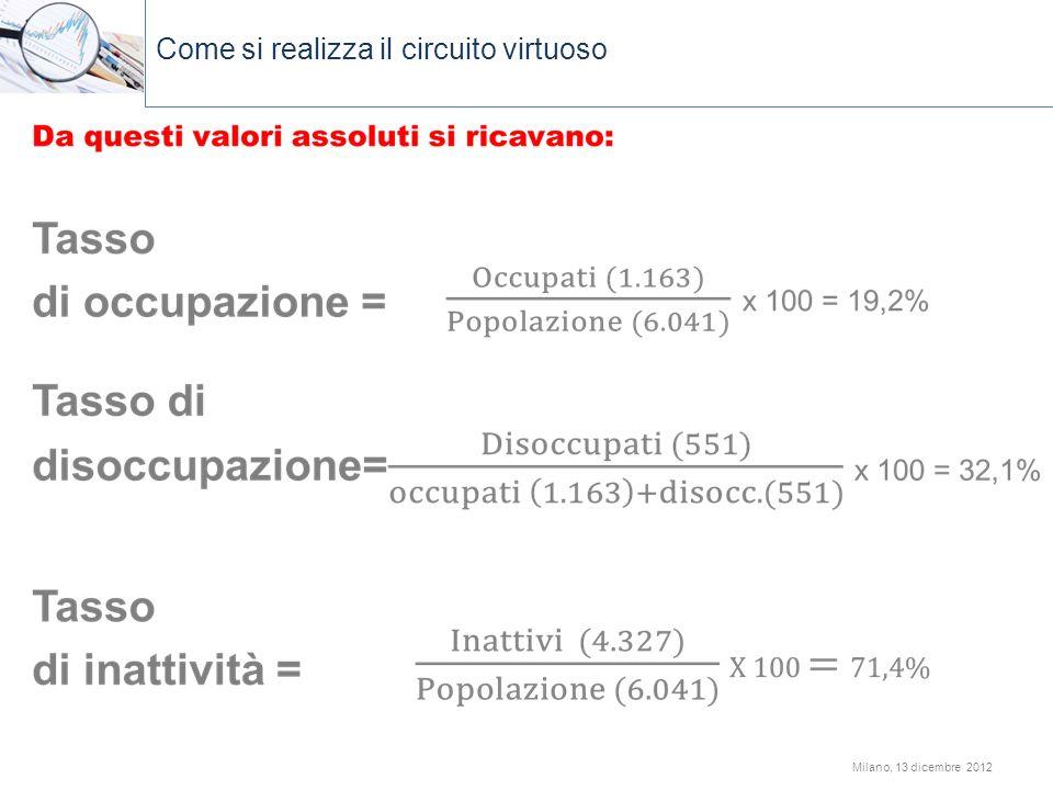 Come s Come si realizza il circuito virtuoso ComCei realizza il circuito virtuoso Milano, 13 dicembre 2012