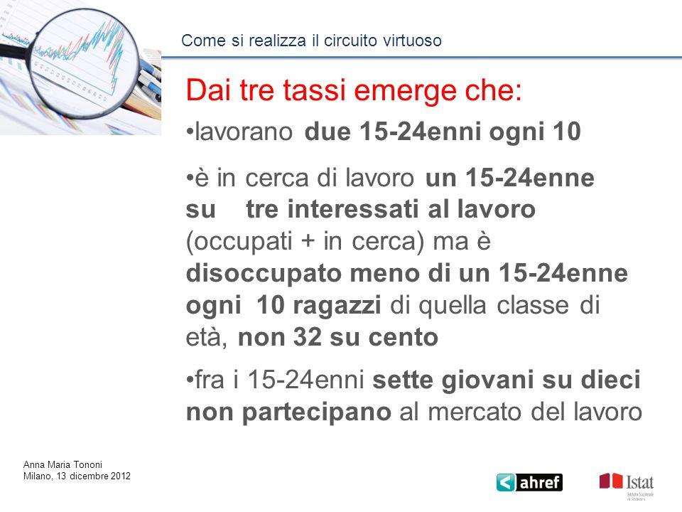 Come si realizza il circuito virtuoso Anna Maria Tononi Milano, 13 dicembre 2012 Dai tre tassi emerge che: lavorano due 15-24enni ogni 10 è in cerca d