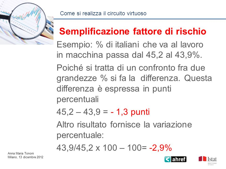 Come si realizza il circuito virtuoso Anna Maria Tononi Milano, 13 dicembre 2012 Semplificazione fattore di rischio Esempio: % di italiani che va al l