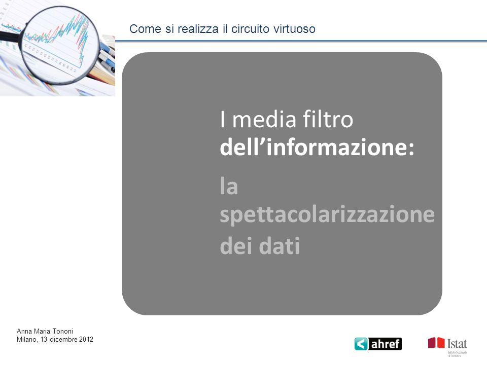 Come si realizza il circuito virtuoso Anna Maria Tononi Milano, 13 dicembre 2012 I media filtro dellinformazione: la spettacolarizzazione dei dati
