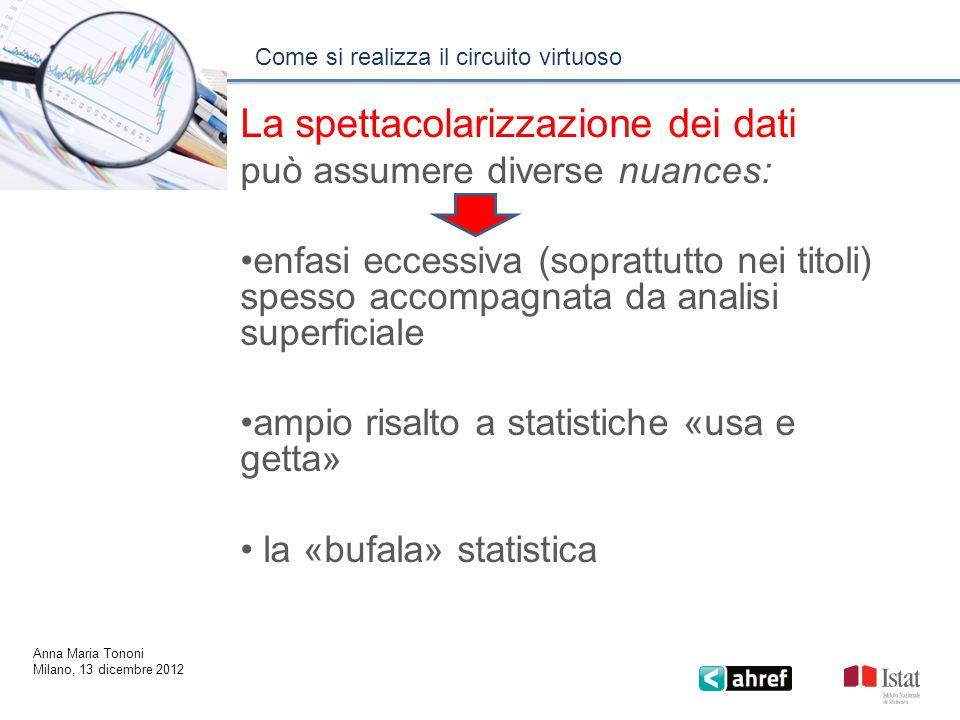 Come si realizza il circuito virtuoso Anna Maria Tononi Milano, 13 dicembre 2012 La spettacolarizzazione dei dati può assumere diverse nuances: enfasi
