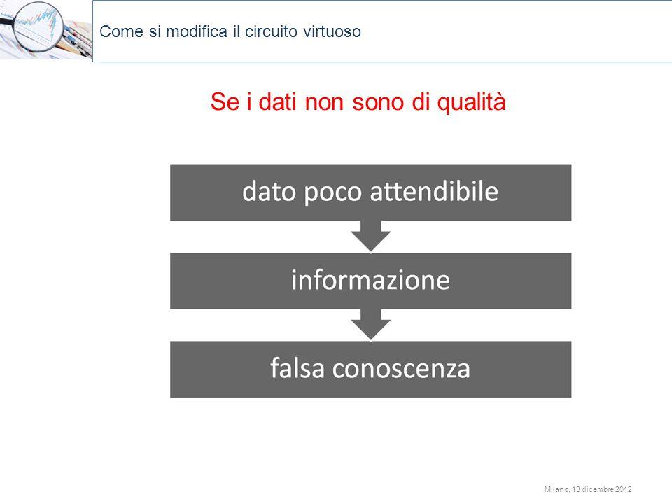 Se i dati non sono di qualità Come si modifica il circuito virtuoso Milano, 13 dicembre 2012