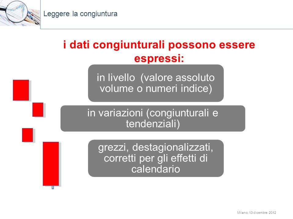 i dati congiunturali possono essere espressi: Leggere la congiuntura Milano, 13 dicembre 2012