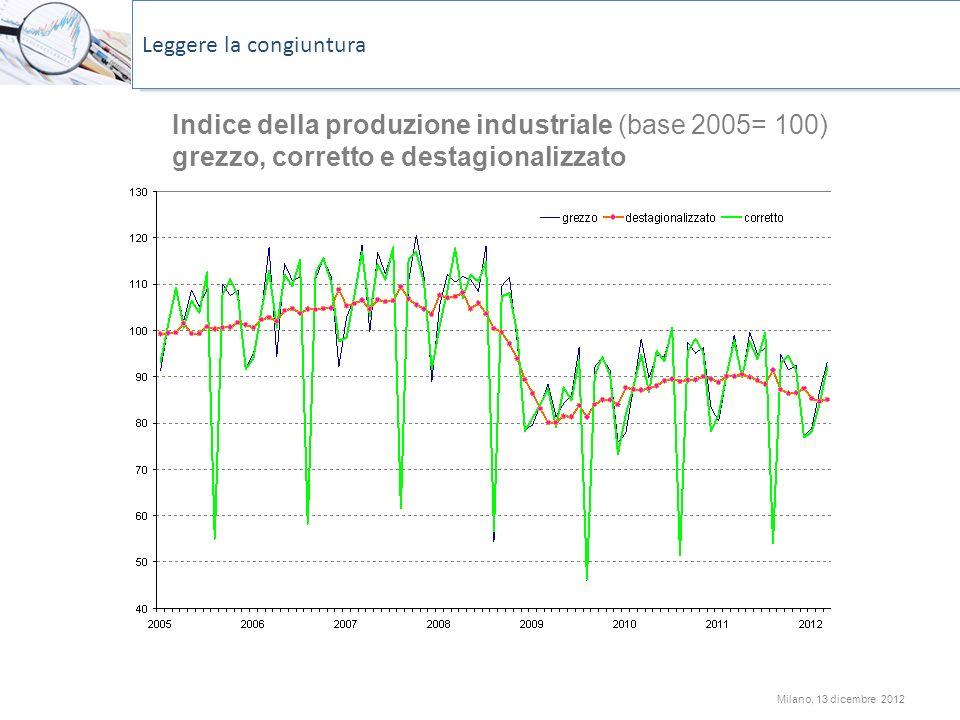 Milano, 13 dicembre 2012 Indice della produzione industriale (base 2005= 100) grezzo, corretto e destagionalizzato Leggere la congiuntura