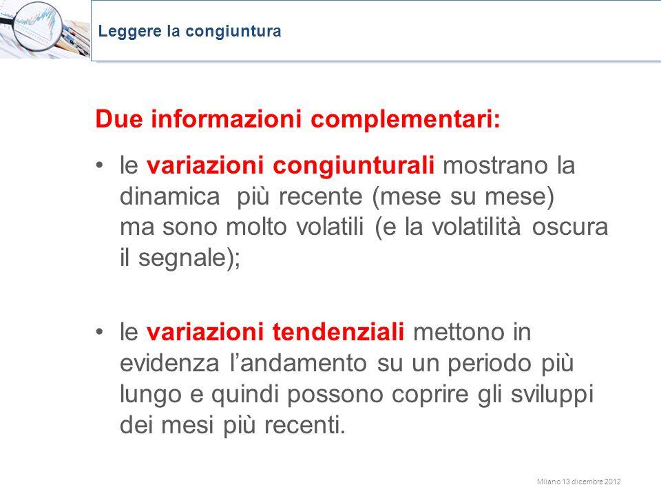 Milano 13 dicembre 2012 Due informazioni complementari: le variazioni congiunturali mostrano la dinamica più recente (mese su mese) ma sono molto vola