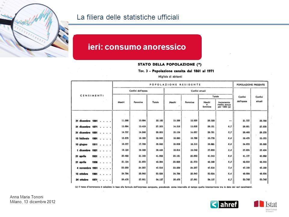 ieri: consumo anoressico La filiera delle statistiche ufficiali Anna Maria Tononi Milano, 13 dicembre 2012