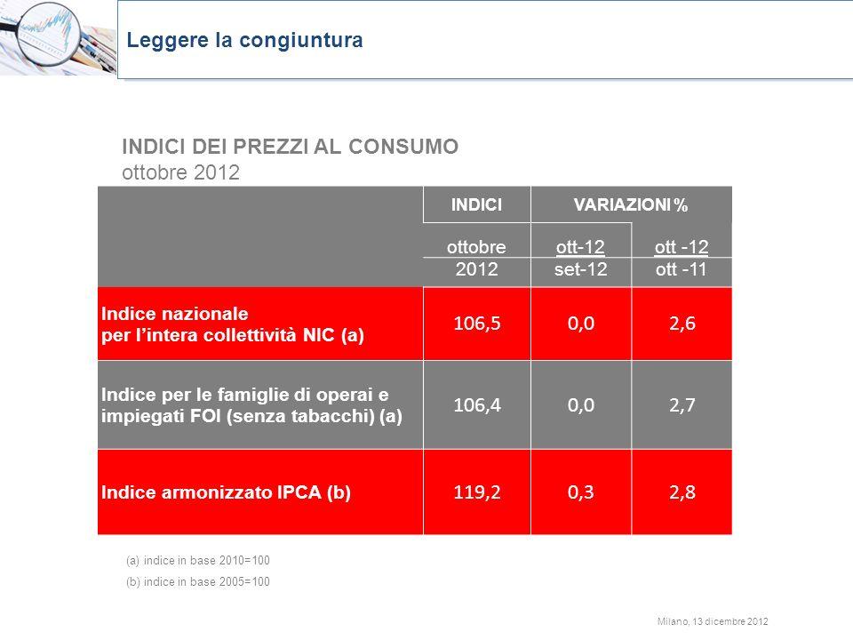 Milano, 13 dicembre 2012 INDICIVARIAZIONI % ottobreott-12 2012set-12ott -11 Indice nazionale per lintera collettività NIC (a) 106,50,02,6 Indice per l