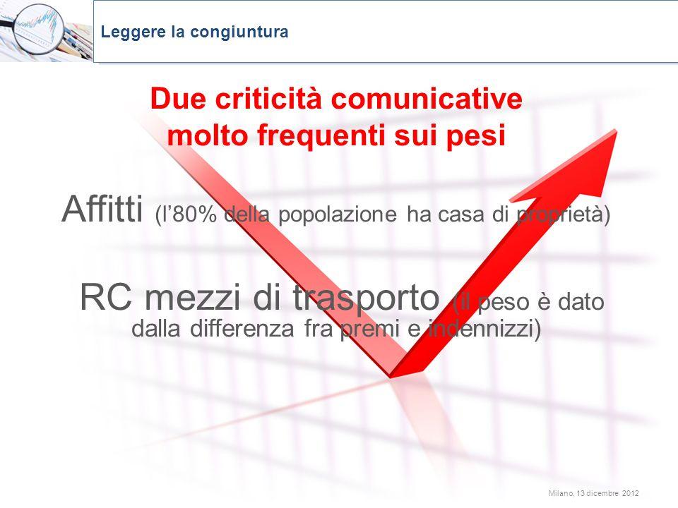 Milano, 13 dicembre 2012 Leggere la congiuntura Due criticità comunicative molto frequenti sui pesi Affitti (l80% della popolazione ha casa di proprie
