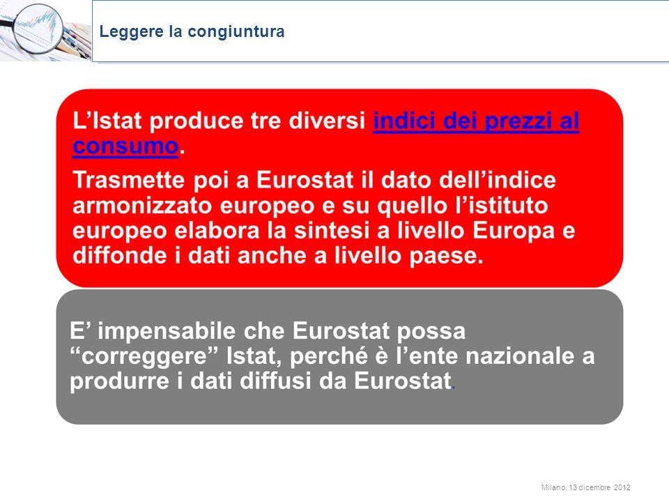 Milano, 13 dicembre 2012 Leggere la congiuntura