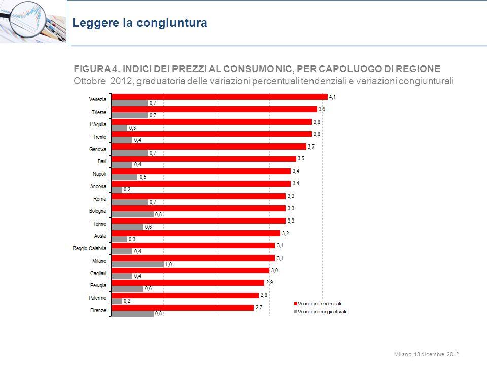Milano, 13 dicembre 2012 FIGURA 4. INDICI DEI PREZZI AL CONSUMO NIC, PER CAPOLUOGO DI REGIONE Ottobre 2012, graduatoria delle variazioni percentuali t