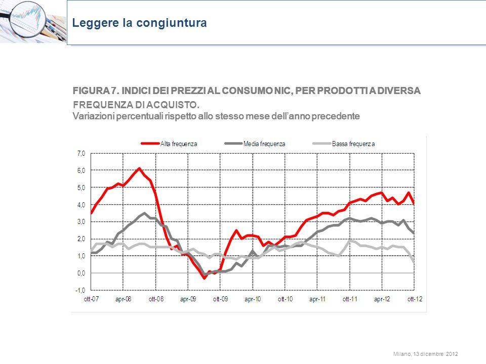 Milano, 13 dicembre 2012 FIGURA 7. INDICI DEI PREZZI AL CONSUMO NIC, PER PRODOTTI A DIVERSA FREQUENZA DI ACQUISTO. Variazioni percentuali rispetto all