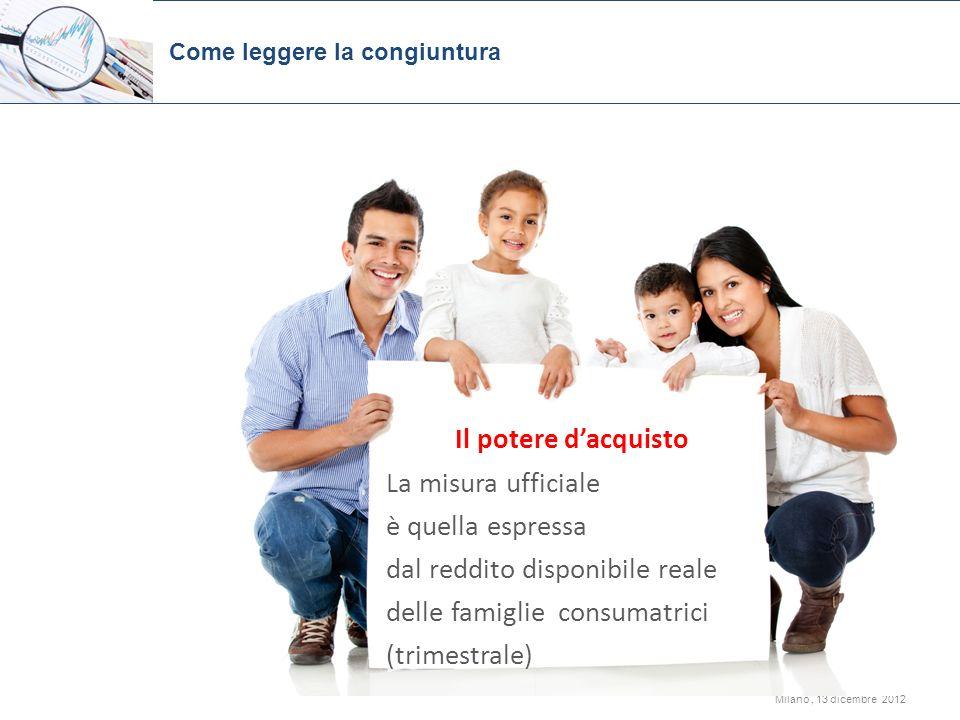 Milano, 13 dicembre 2012 Come leggere la congiuntura Il potere dacquisto La misura ufficiale è quella espressa dal reddito disponibile reale delle fam