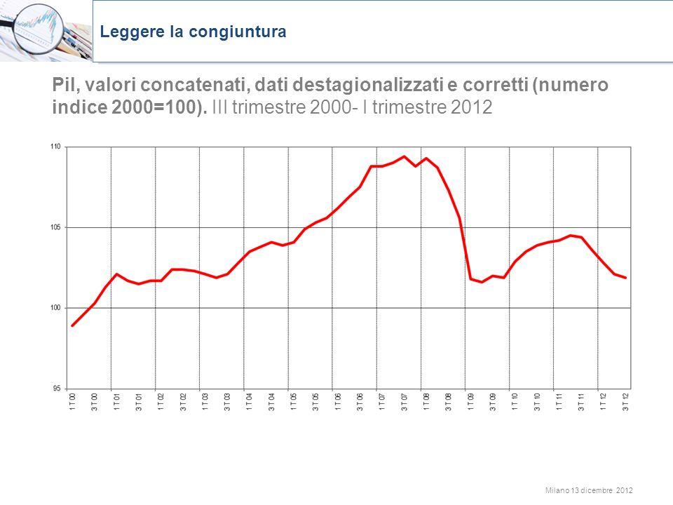 Milano 13 dicembre 2012 Pil, valori concatenati, dati destagionalizzati e corretti (numero indice 2000=100). III trimestre 2000- I trimestre 2012 Legg