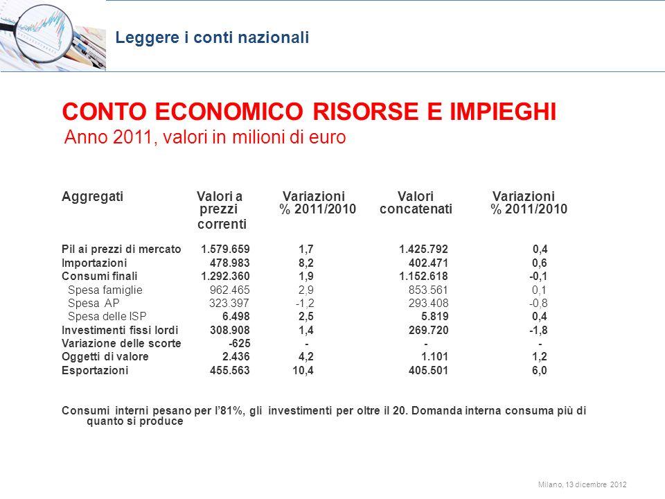 Milano, 13 dicembre 2012 CONTO ECONOMICO RISORSE E IMPIEGHI Anno 2011, valori in milioni di euro Aggregati Valori a Variazioni Valori Variazioni prezz