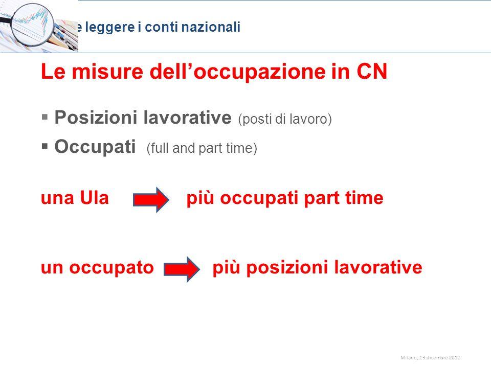 Milano, 13 dicembre 2012 Le misure delloccupazione in CN Posizioni lavorative (posti di lavoro) Occupati (full and part time) una Ula più occupati par
