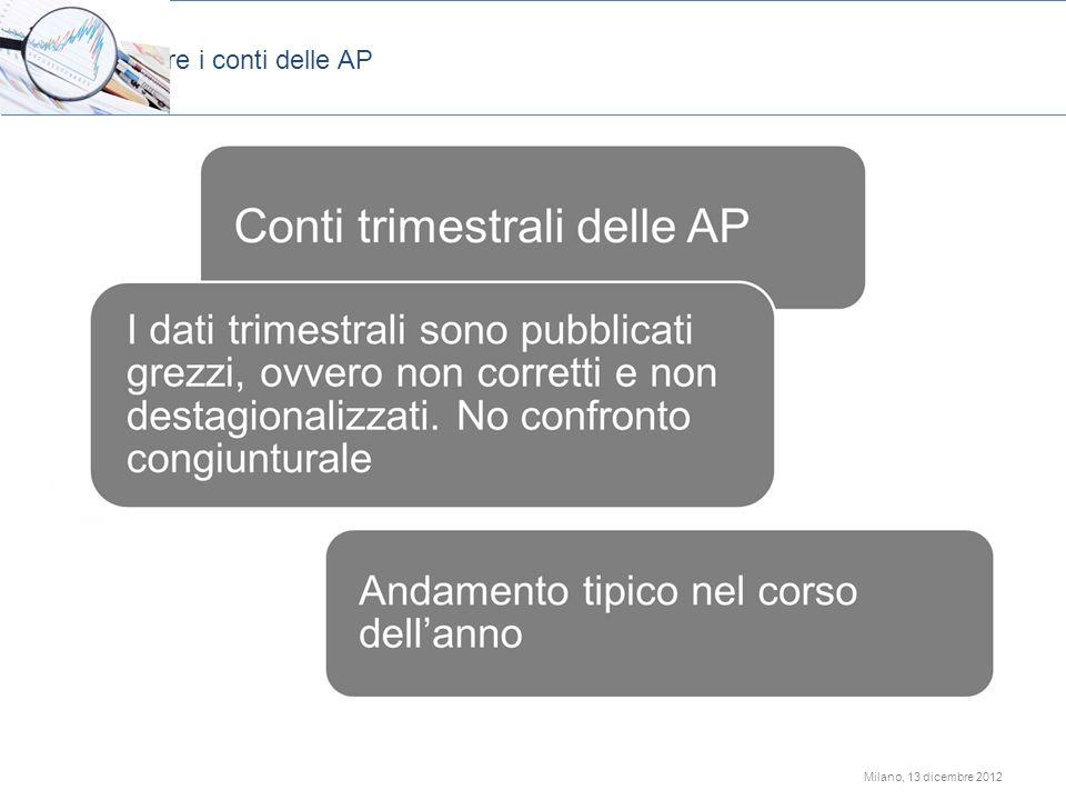 Milano, 13 dicembre 2012 Leggere i conti delle AP