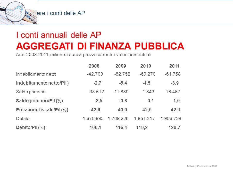 Milano, 13 dicembre 2012 I conti annuali delle AP AGGREGATI DI FINANZA PUBBLICA Anni 2008-2011, milioni di euro a prezzi correnti e valori percentuali