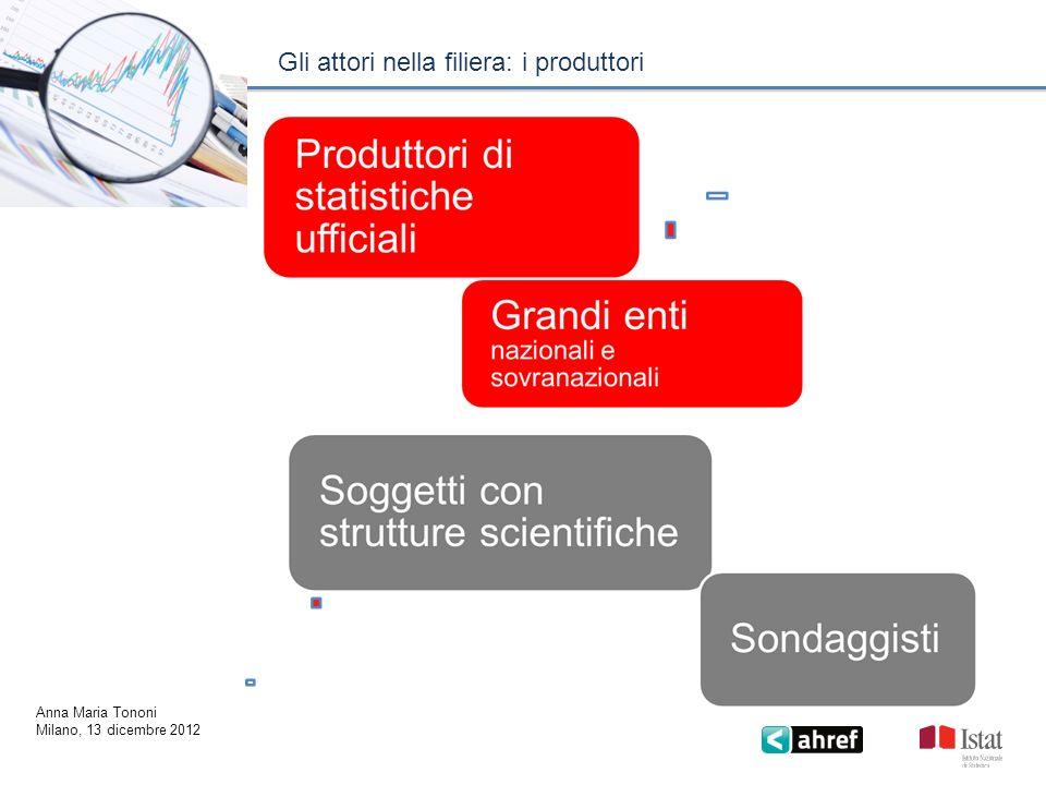 Gli attori nella filiera: i produttori Anna Maria Tononi Milano, 13 dicembre 2012
