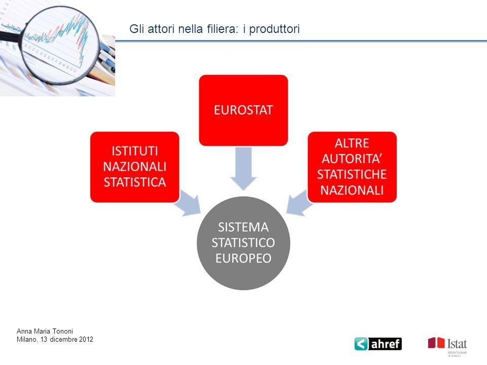 La filiera delle statistiche ufficiali Anna Maria Tononi Milano, 13 dicembre 2012