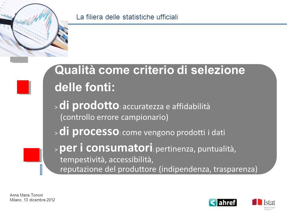 Milano 13 dicembre 2012 Pil, valori concatenati, dati destagionalizzati e corretti (numero indice 2000=100).