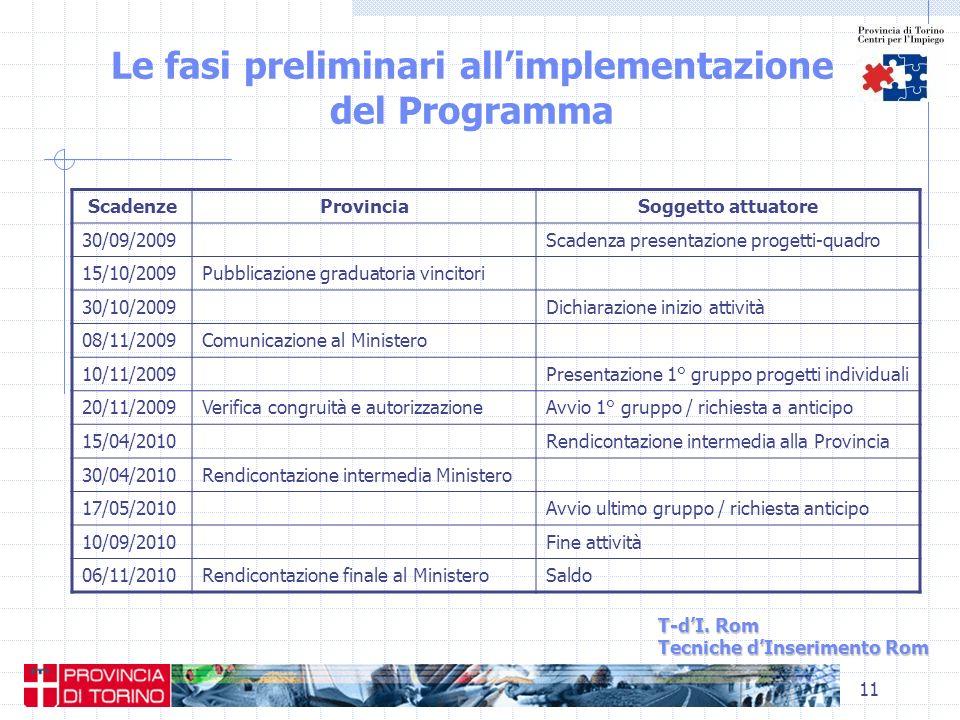 11 Le fasi preliminari allimplementazione del Programma T-dI. Rom Tecniche dInserimento Rom ScadenzeProvinciaSoggetto attuatore 30/09/2009Scadenza pre