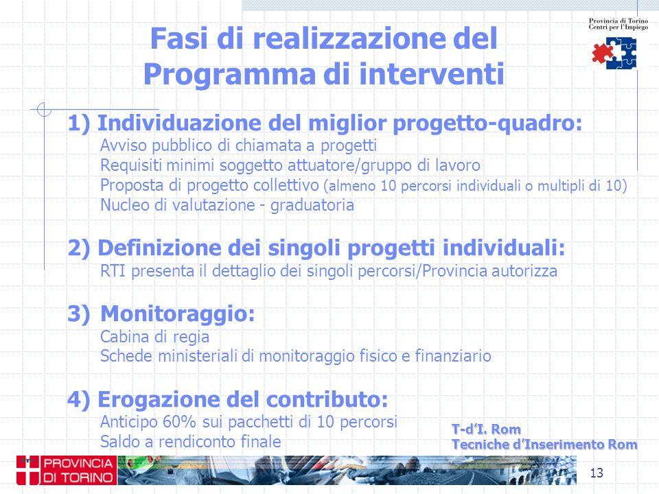 13 Fasi di realizzazione del Programma di interventi T-dI. Rom Tecniche dInserimento Rom 1) Individuazione del miglior progetto-quadro: Avviso pubblic