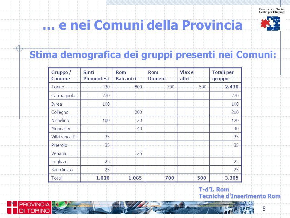 5 … e nei Comuni della Provincia T-dI. Rom Tecniche dInserimento Rom Stima demografica dei gruppi presenti nei Comuni: Gruppo / Comune Sinti Piemontes