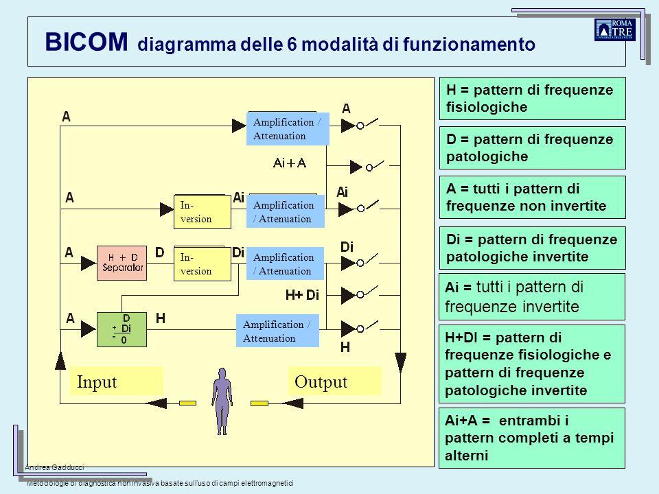 28 BICOM diagramma delle 6 modalità di funzionamento A = tutti i pattern di frequenze non invertite Di = pattern di frequenze patologiche invertite Ai