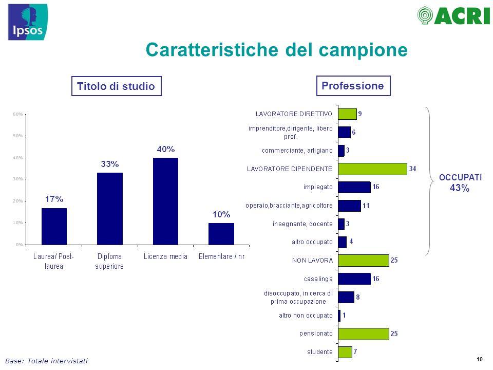 10 OCCUPATI 43% Caratteristiche del campione Base: Totale intervistati Titolo di studio Professione