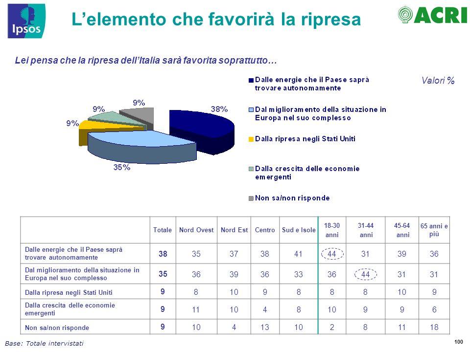 100 Lei pensa che la ripresa dellItalia sarà favorita soprattutto… Lelemento che favorirà la ripresa Base: Totale intervistati Valori % TotaleNord Ove