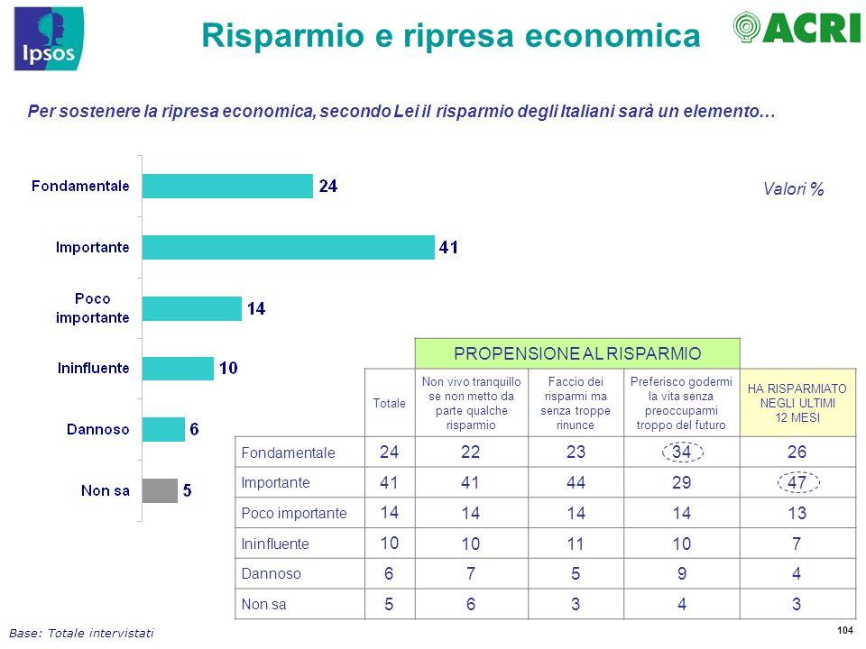 104 Per sostenere la ripresa economica, secondo Lei il risparmio degli Italiani sarà un elemento… Risparmio e ripresa economica Base: Totale intervist