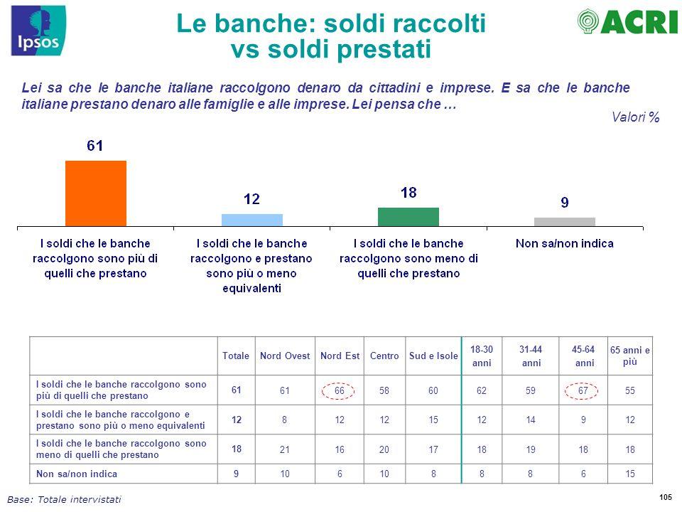 105 Lei sa che le banche italiane raccolgono denaro da cittadini e imprese. E sa che le banche italiane prestano denaro alle famiglie e alle imprese.