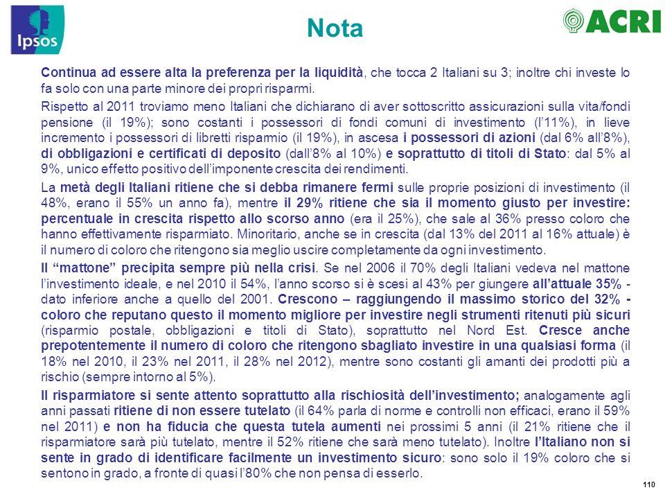 110 Nota Continua ad essere alta la preferenza per la liquidità, che tocca 2 Italiani su 3; inoltre chi investe lo fa solo con una parte minore dei pr