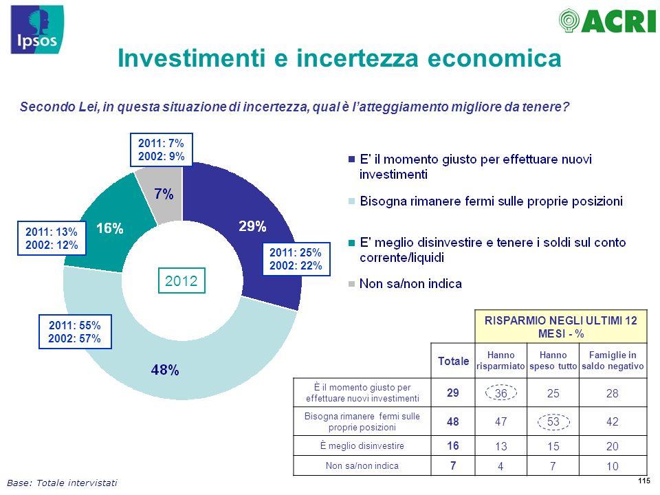 115 Secondo Lei, in questa situazione di incertezza, qual è latteggiamento migliore da tenere? Investimenti e incertezza economica Base: Totale interv