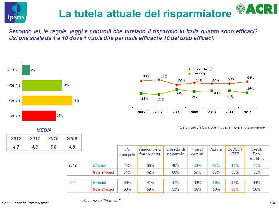 123 Secondo lei, le regole, leggi e controlli che tutelano il risparmio in Italia quanto sono efficaci? Usi una scala da 1 a 10 dove 1 vuole dire per