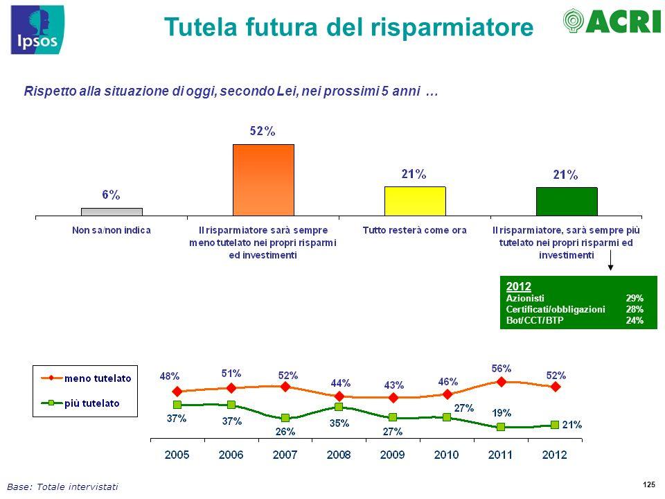 125 Rispetto alla situazione di oggi, secondo Lei, nei prossimi 5 anni … Tutela futura del risparmiatore Base: Totale intervistati 2012 Azionisti 29%