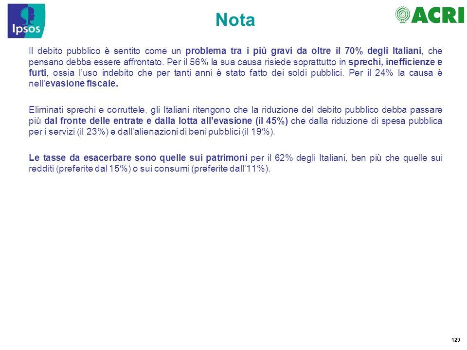 129 Nota Il debito pubblico è sentito come un problema tra i più gravi da oltre il 70% degli Italiani, che pensano debba essere affrontato. Per il 56%