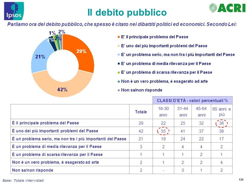 130 Parliamo ora del debito pubblico, che spesso è citato nei dibattiti politici ed economici. Secondo Lei: Il debito pubblico Base: Totale intervista