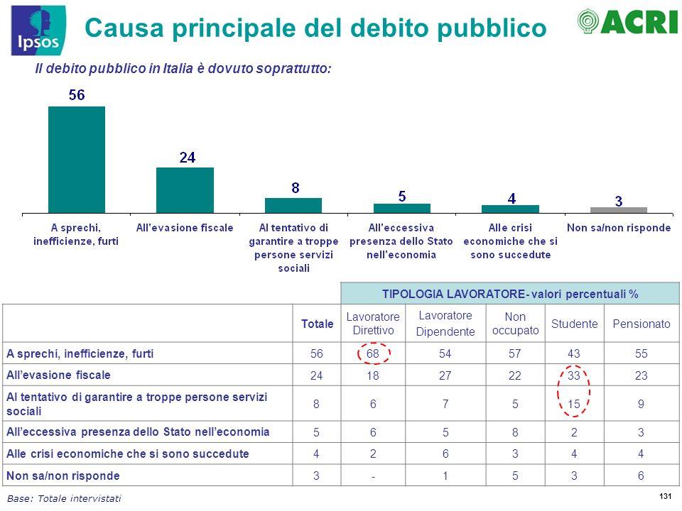 131 Il debito pubblico in Italia è dovuto soprattutto: Causa principale del debito pubblico Base: Totale intervistati TIPOLOGIA LAVORATORE- valori per