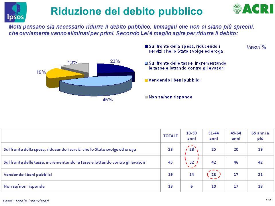 132 Molti pensano sia necessario ridurre il debito pubblico. Immagini che non ci siano più sprechi, che ovviamente vanno eliminati per primi. Secondo