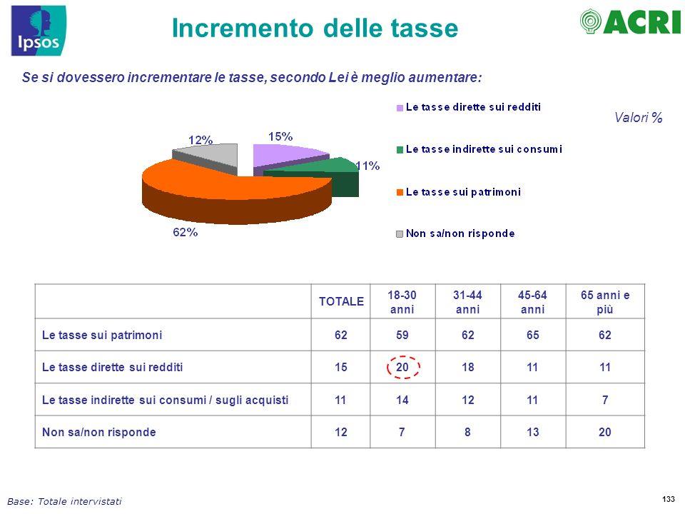 133 Incremento delle tasse Base: Totale intervistati Valori % Se si dovessero incrementare le tasse, secondo Lei è meglio aumentare: TOTALE 18-30 anni