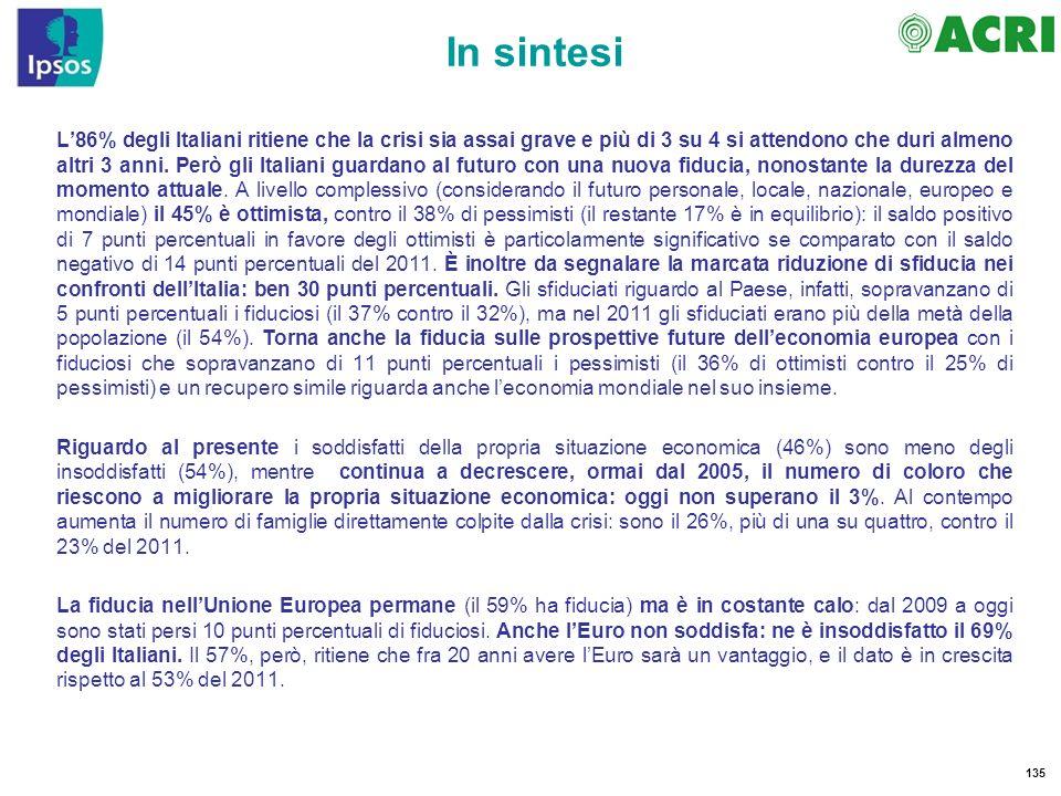 135 In sintesi L86% degli Italiani ritiene che la crisi sia assai grave e più di 3 su 4 si attendono che duri almeno altri 3 anni. Però gli Italiani g