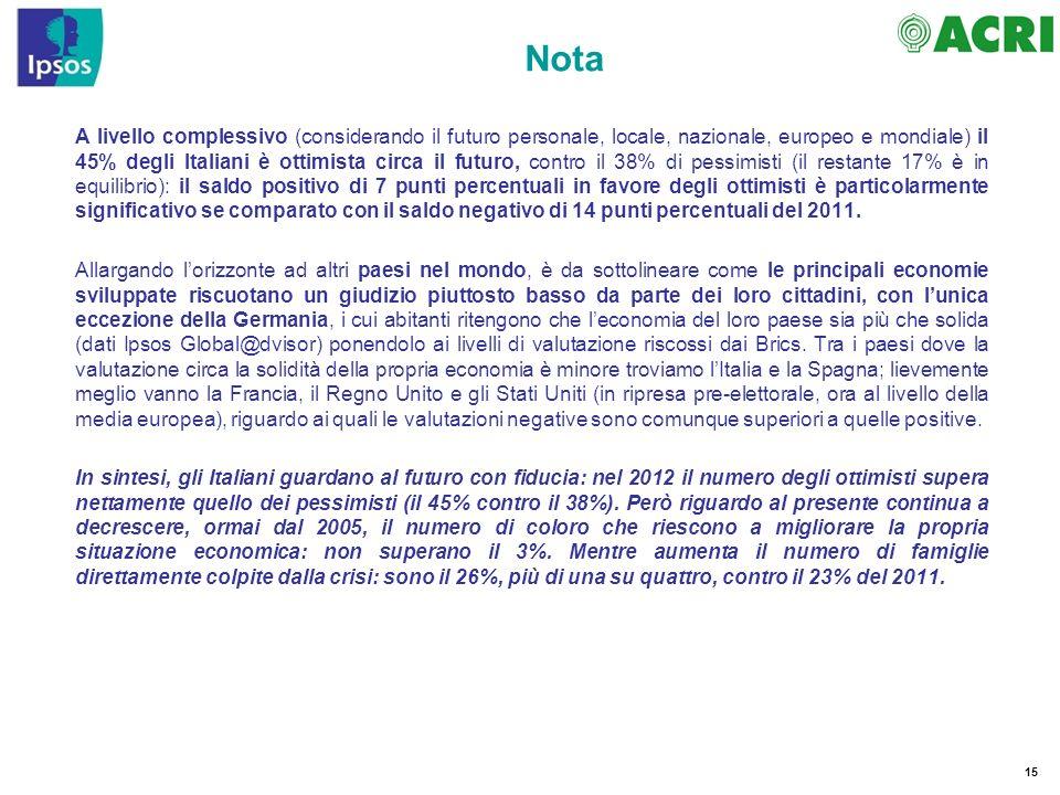 15 A livello complessivo (considerando il futuro personale, locale, nazionale, europeo e mondiale) il 45% degli Italiani è ottimista circa il futuro,