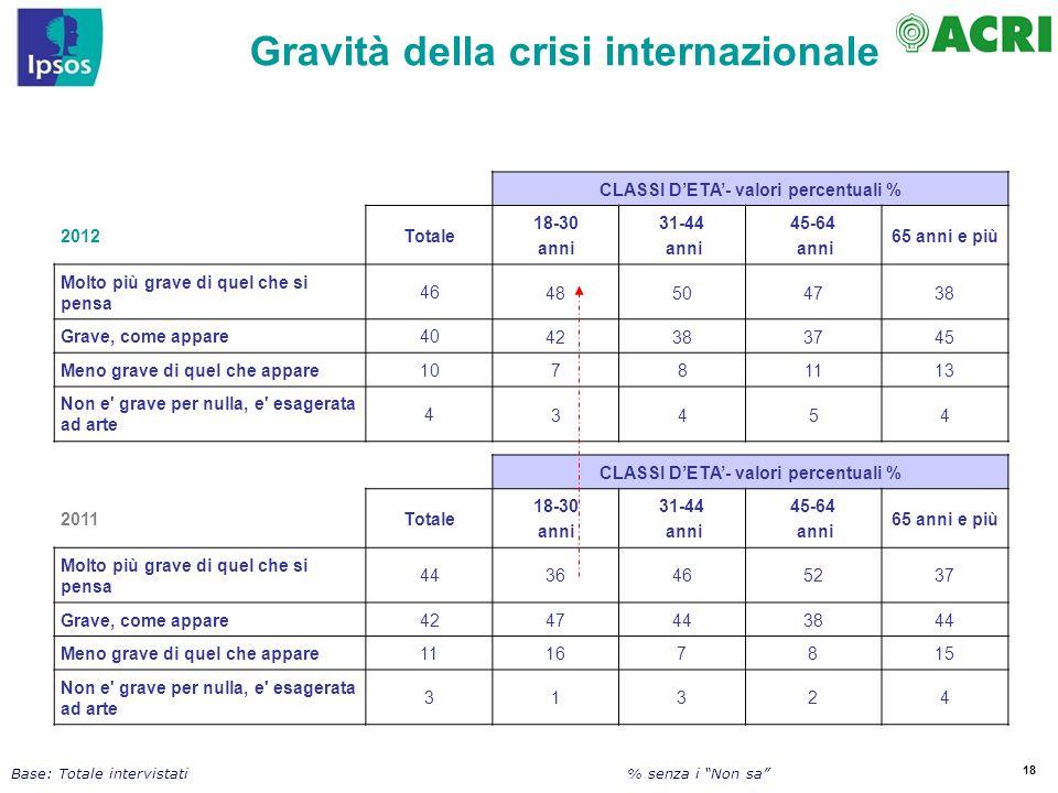 18 Base: Totale intervistati CLASSI DETA- valori percentuali % 2012Totale 18-30 anni 31-44 anni 45-64 anni 65 anni e più Molto più grave di quel che s