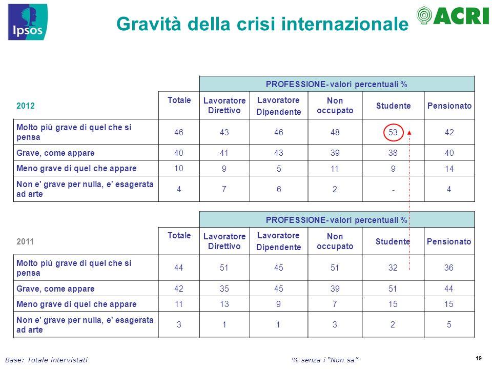 19 Base: Totale intervistati PROFESSIONE- valori percentuali % 2012 Totale Lavoratore Direttivo Lavoratore Dipendente Non occupato StudentePensionato