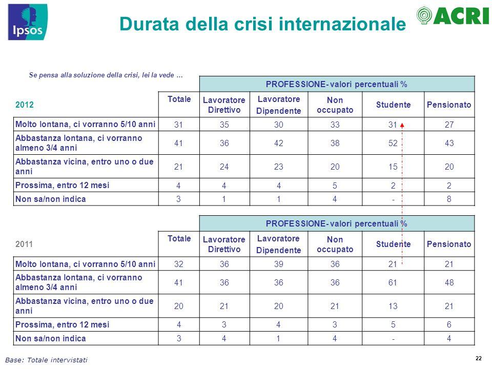 22 Base: Totale intervistati PROFESSIONE- valori percentuali % 2012 Totale Lavoratore Direttivo Lavoratore Dipendente Non occupato StudentePensionato