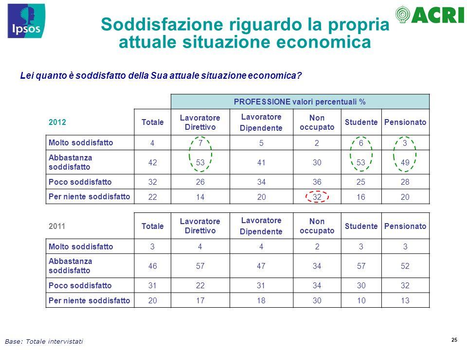 25 Soddisfazione riguardo la propria attuale situazione economica Base: Totale intervistati PROFESSIONE valori percentuali % 2012Totale Lavoratore Dir