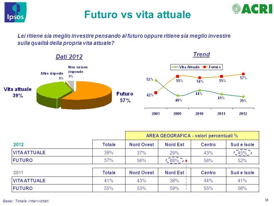 33 Base: Totale intervistati Futuro vs vita attuale Lei ritiene sia meglio investire pensando al futuro oppure ritiene sia meglio investire sulla qual
