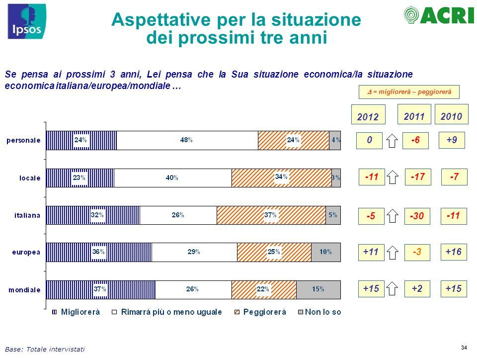 34 Se pensa ai prossimi 3 anni, Lei pensa che la Sua situazione economica/la situazione economica italiana/europea/mondiale … Base: Totale intervistat